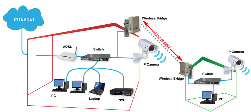 wireless bridges william dereham wireless bridges are a good way of extending your network further than cat 5 network cable will allow a wired network will only allow a maximum of 100m